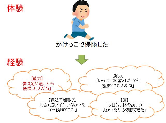 子どもの「ブレない自信」をつくるのは「成功体験」ではなく「●●」~自信がある人とない人の違いとは?~の画像2
