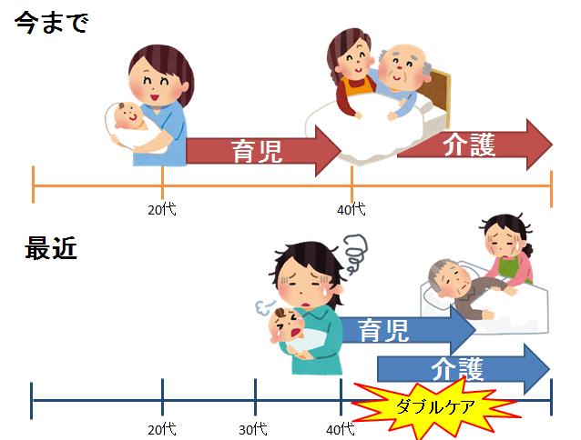 育児と介護の時期が重なり負担に…「ダブルケア」の現実と解決策とは?の画像1