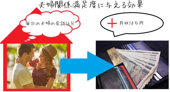 夫婦で毎日16分会話するだけで、月収●●万円分の幸福感が得られる!?その驚きの効果とはの画像2