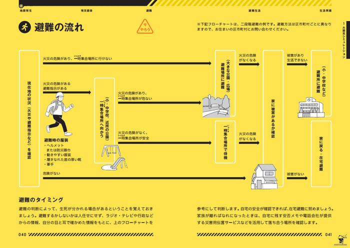 【防災セットリスト付き】「持ち歩く防災」で子どもを守ろう!!の画像7