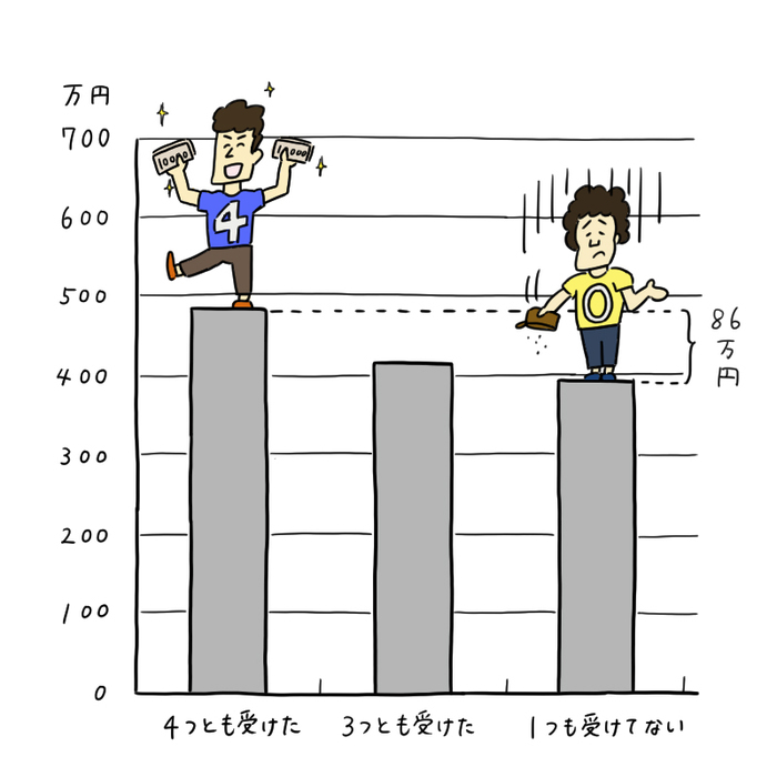 0歳〜6歳の幼児教育は「投資対効果」が1番良いって本当?その理由を徹底解説!の画像9