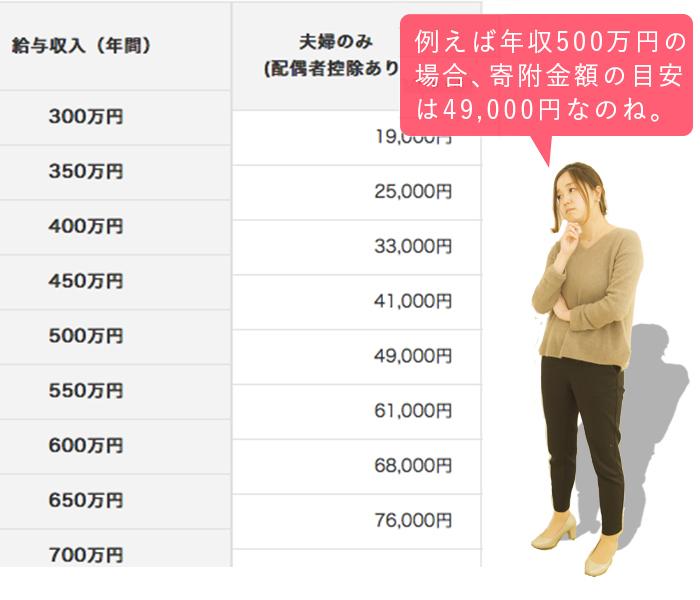 実質負担2,000円!想像以上におトクで簡単、ふるさと納税やってみた。の画像22