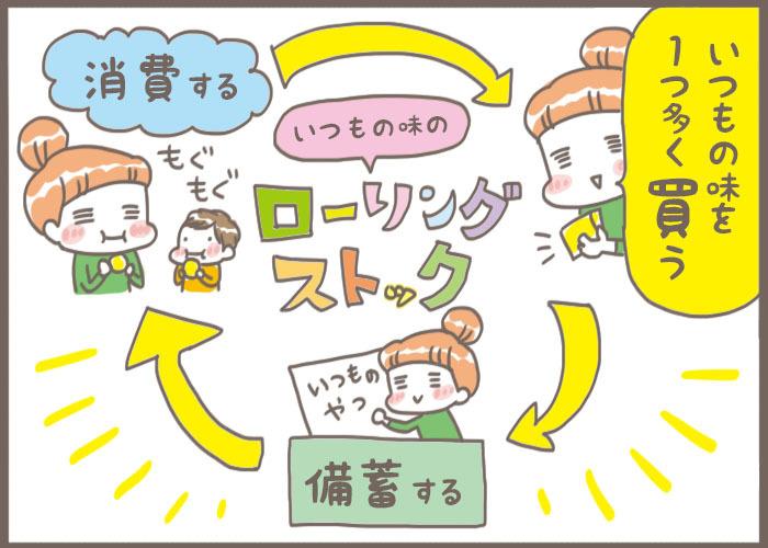"""ポイントは""""いつもの味""""…子育て家庭こそ「ローリングストック法」!/子育て+α防災集(7)の画像3"""