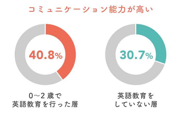 英語教育で日本語のコミュニケーション能力にも影響が!?先輩ママが教えてくれた子どもの特徴。の画像4