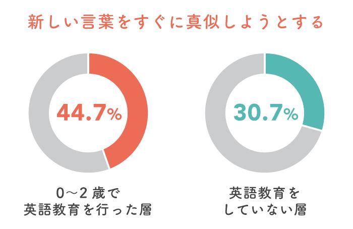 英語教育で日本語のコミュニケーション能力にも影響が!?先輩ママが教えてくれた子どもの特徴。の画像6